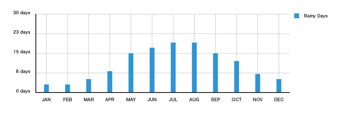 Perth Rainfall