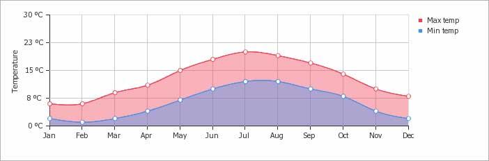 Dartmoor Temperatures