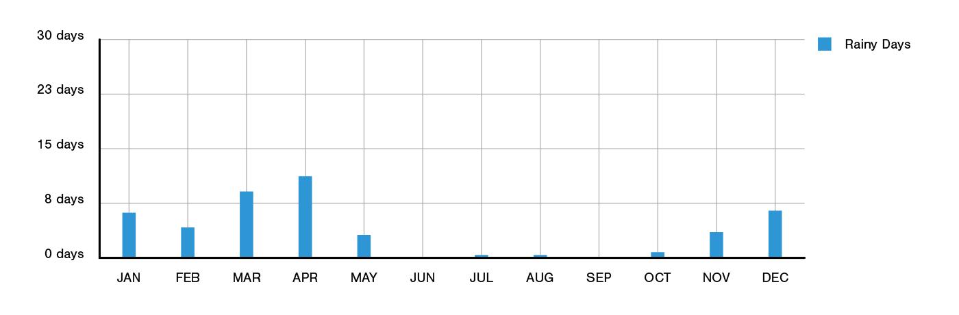 Riyadh Annual Rainfall
