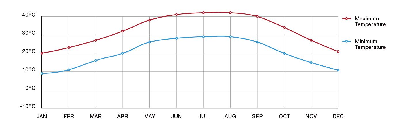 Riyadh Annual Temperature