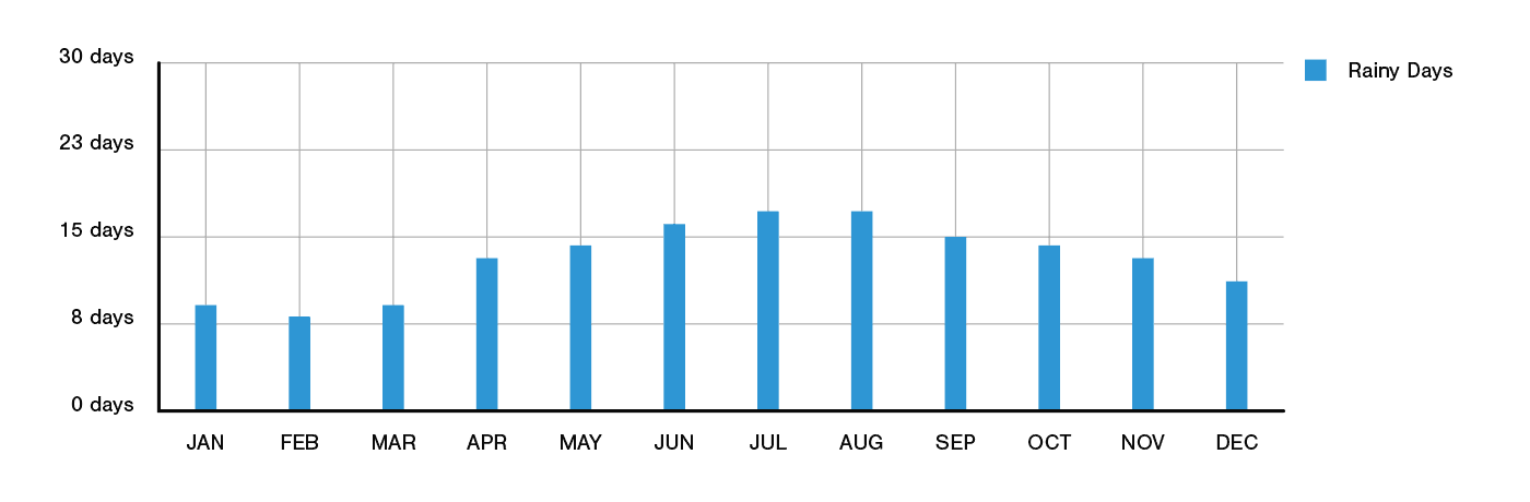 Melbourne Annual Rainfall