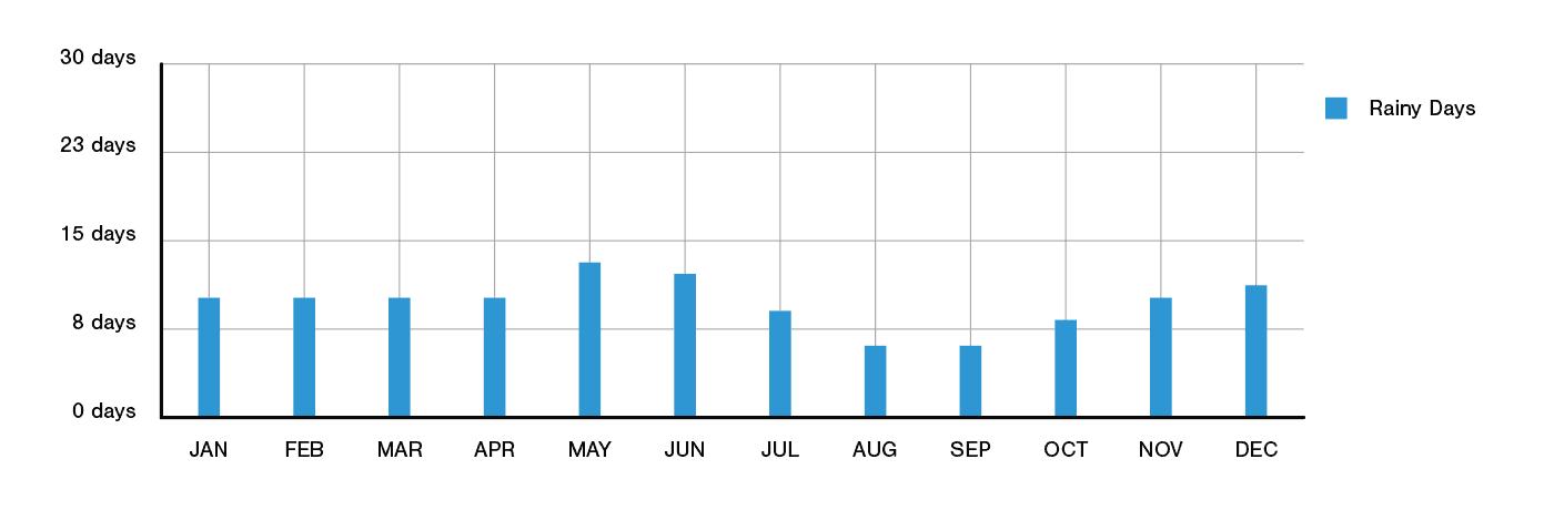 Bucharest Annual Rainfall