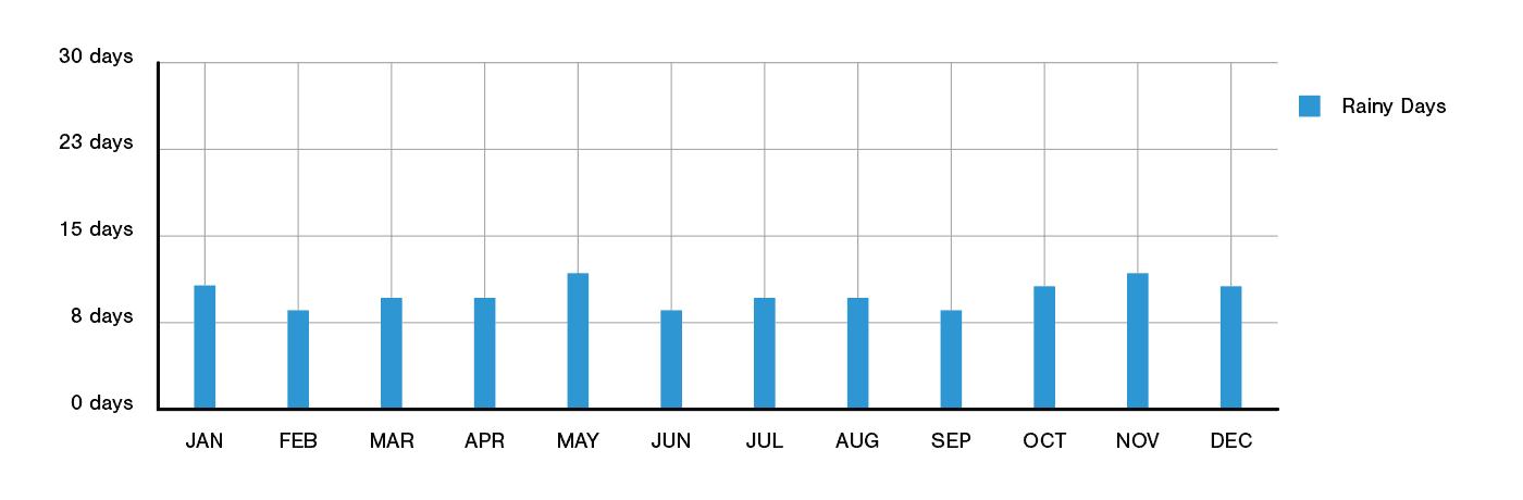 Annecy Annual Rainfall