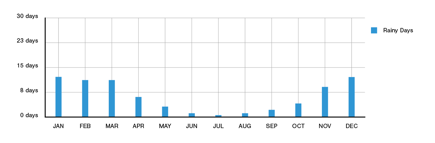 Marin County Annual Rainfall