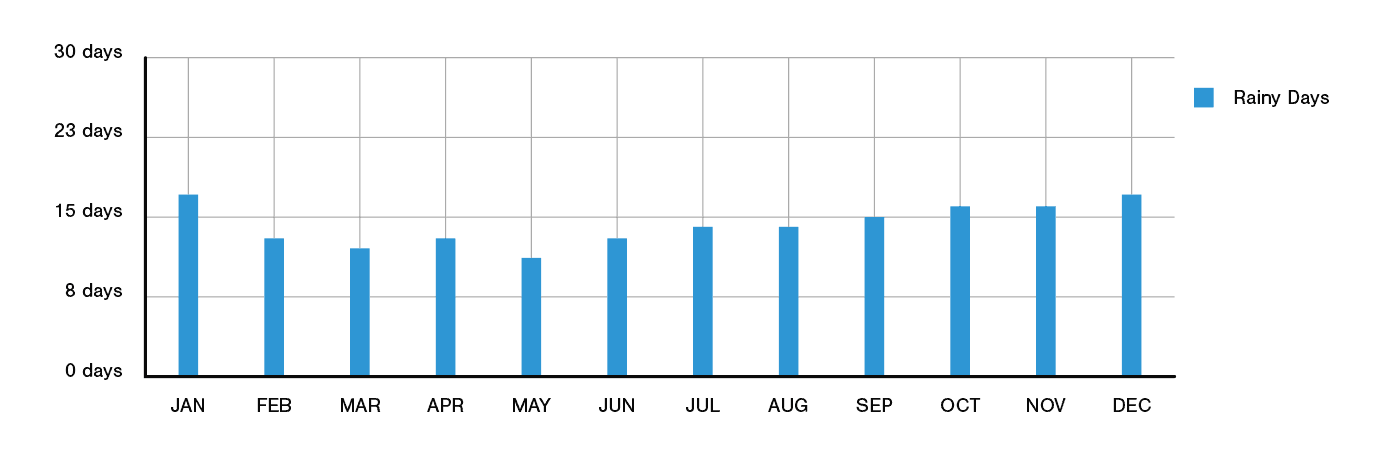 Copenhagen Annual Rainfall